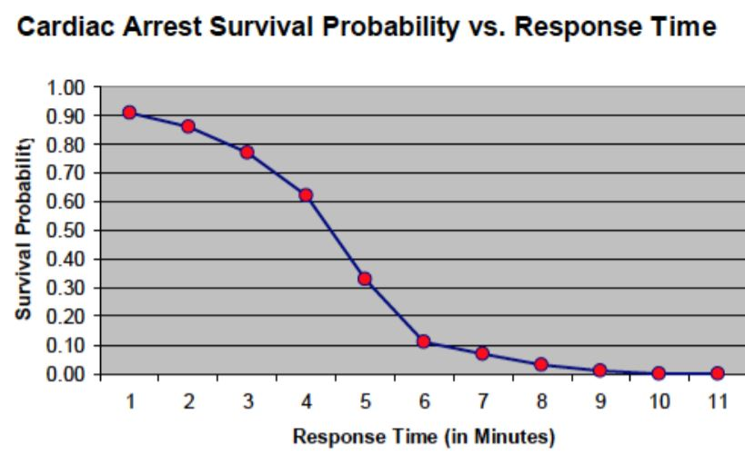 Chance of survival drops with slow response